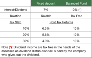 balanced-fund-vs-fixed-deposit