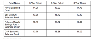 balanced-fund-returns